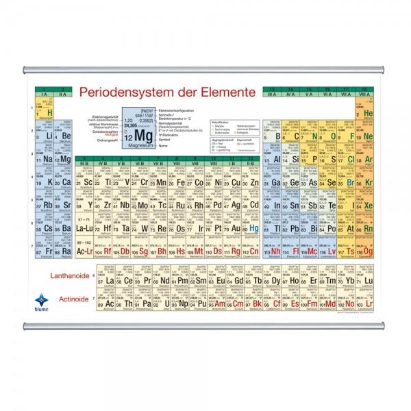 Periodensystem der Elemente, Wandkarte