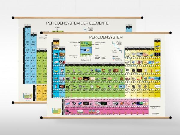 Periodensystem Wandtafel