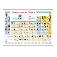 Bilder Periodensystem der Elemente