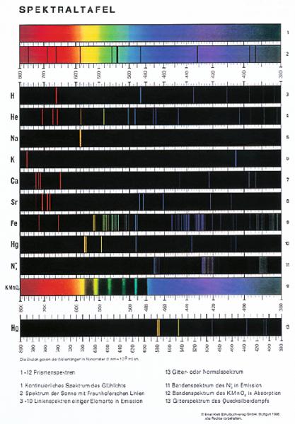 Spektraltafel, Handblatt